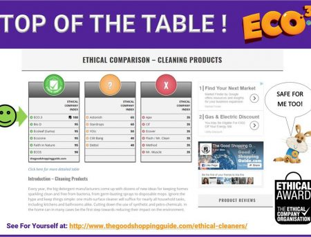 ECO.3 TOPS THE CHARTS